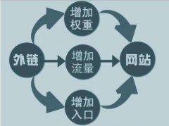 河北seo外链优化中外链对betway27的重要性