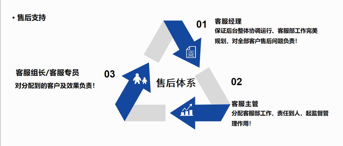 河北网络推广优化服务的方法